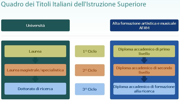 TITOLI  ITALIANI